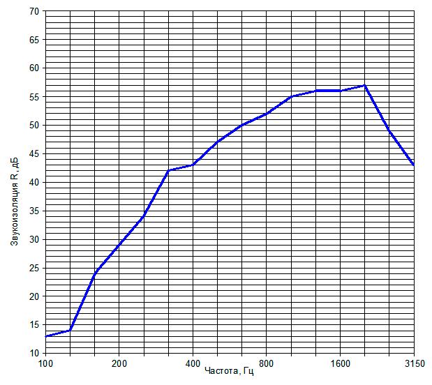 Звукоизоляция перегородки на металлическом каркасе №1