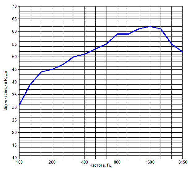Звукоизоляция перегородки на металлическом каркасе №10