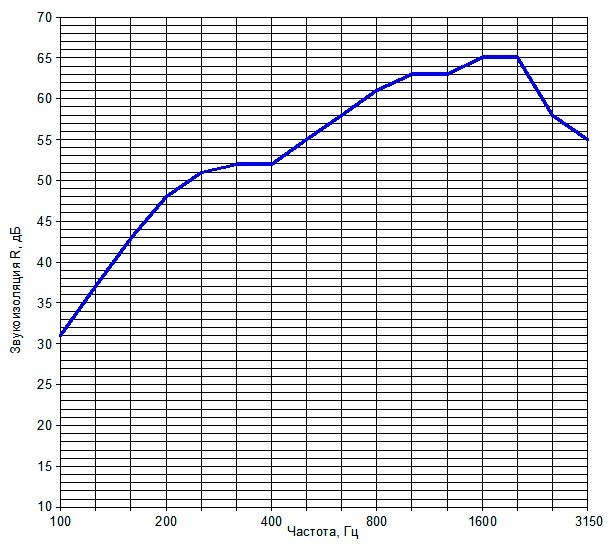 Звукоизоляция перегородки на металлическом каркасе №12