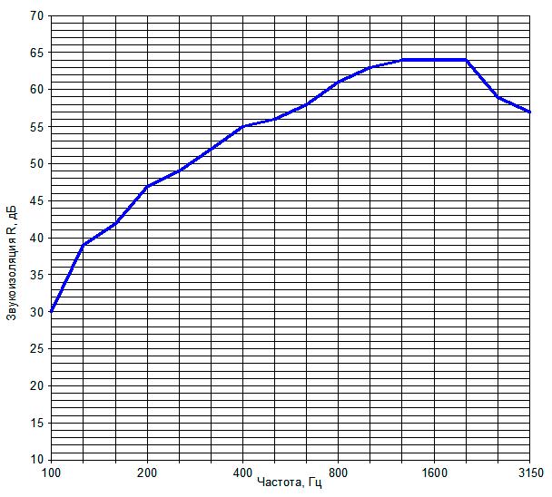 Звукоизоляция перегородки на металлическом каркасе №13