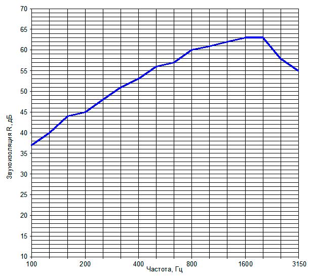 Звукоизоляция перегородки на металлическом каркасе №14