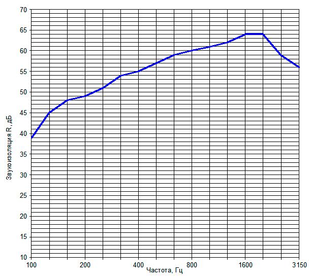 Звукоизоляция перегородки на металлическом каркасе №19