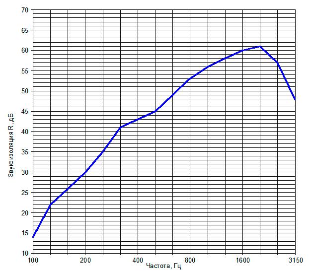 Звукоизоляция перегородки на металлическом каркасе №2
