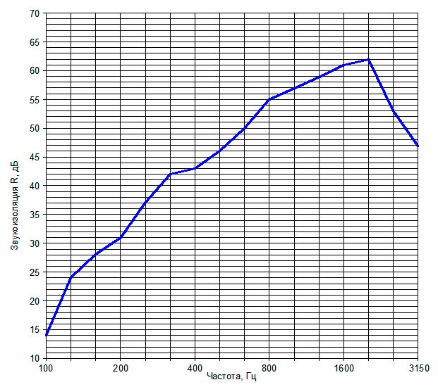 Звукоизоляция перегородки на металлическом каркасе №3