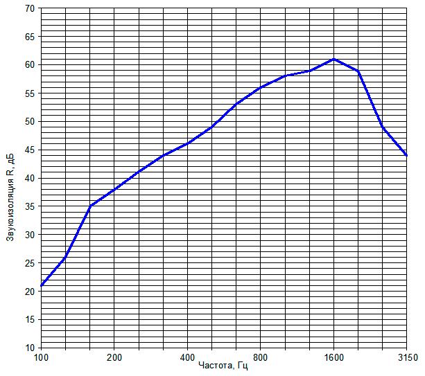 Звукоизоляция перегородки на металлическом каркасе №4
