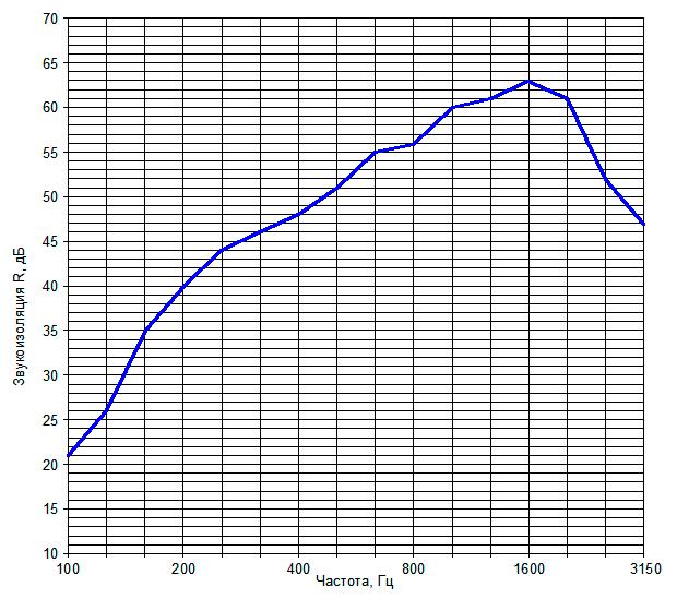 Звукоизоляция перегородки на металлическом каркасе №5
