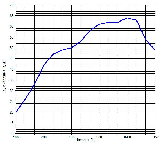 Звукоизоляция перегородки на металлическом каркасе №6