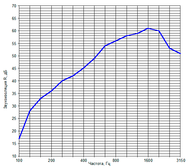 Звукоизоляция перегородки на металлическом каркасе №7