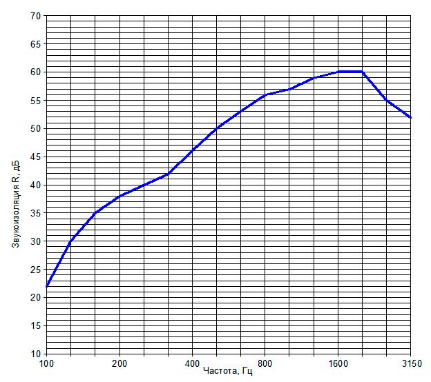 Звукоизоляция перегородки на металлическом каркасе №8