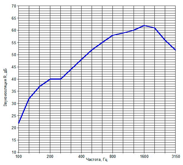 Звукоизоляция перегородки на металлическом каркасе №9