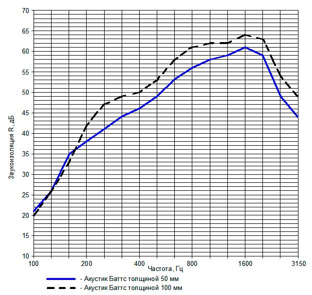 Рис. 1. Сравнительные частотные характеристики звукоизоляции перегородок с металлическим каркасом 100 мм при заполнении Акустик Баттс толщиной 50 и 100 мм (ГКЛ — по 1 листу с каждой стороны)