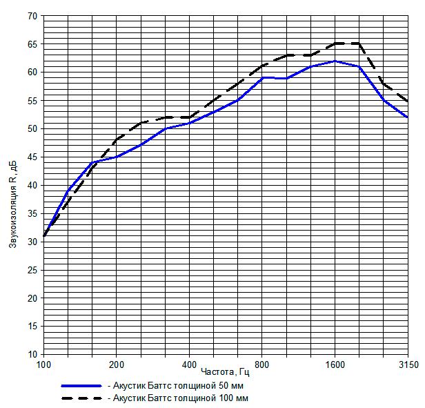 Рис. 2. Сравнительные частотные характеристики звукоизоляции перегородок с металлическим каркасом 100 мм при заполнении Акустик Баттс толщиной 50 и 100 мм (ГКЛ — по 2 листа с каждой стороны)