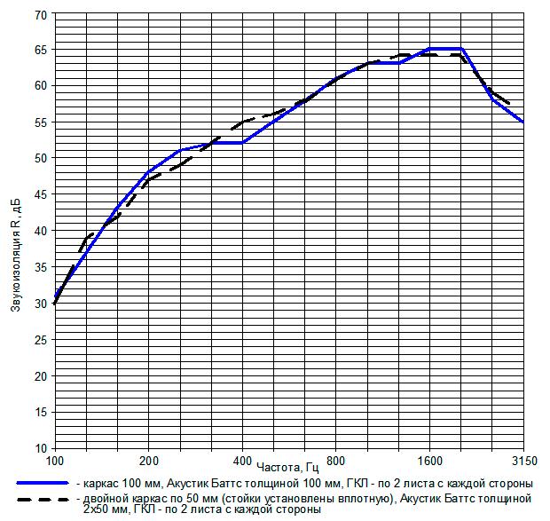 Рис. 3. Сравнительные частотные характеристики звукоизоляции перегородок с одинарным и двойным металлическим каркасом