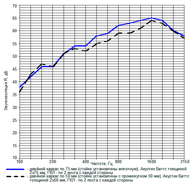 Рис. 4. Сравнительные частотные характеристики звукоизоляции перегородок с двойным металлическим каркасом (при установке вплотную и с зазором)