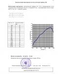 """Отчет на научно-техническую работу по теме """"Исследование и измерение звукоизоляции конструкций каркасных перегородок"""" №31450 от 10.08.2005 г. (страница 12)"""