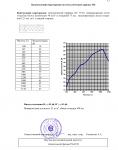 """Отчет на научно-техническую работу по теме """"Исследование и измерение звукоизоляции конструкций каркасных перегородок"""" №31450 от 10.08.2005 г. (страница 13)"""