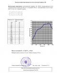 """Отчет на научно-техническую работу по теме """"Исследование и измерение звукоизоляции конструкций каркасных перегородок"""" №31450 от 10.08.2005 г. (страница 16)"""