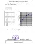 """Отчет на научно-техническую работу по теме """"Исследование и измерение звукоизоляции конструкций каркасных перегородок"""" №31450 от 10.08.2005 г. (страница 17)"""