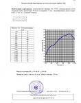 """Отчет на научно-техническую работу по теме """"Исследование и измерение звукоизоляции конструкций каркасных перегородок"""" №31450 от 10.08.2005 г. (страница 19)"""
