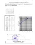 """Отчет на научно-техническую работу по теме """"Исследование и измерение звукоизоляции конструкций каркасных перегородок"""" №31450 от 10.08.2005 г. (страница 23)"""