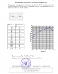"""Отчет на научно-техническую работу по теме """"Исследование и измерение звукоизоляции конструкций каркасных перегородок"""" №31450 от 10.08.2005 г. (страница 27)"""