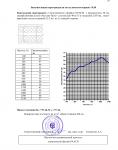 """Отчет на научно-техническую работу по теме """"Исследование и измерение звукоизоляции конструкций каркасных перегородок"""" №31450 от 10.08.2005 г. (страница 28)"""