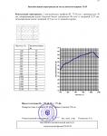 """Отчет на научно-техническую работу по теме """"Исследование и измерение звукоизоляции конструкций каркасных перегородок"""" №31450 от 10.08.2005 г. (страница 29)"""