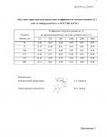 Протокол акустических испытаний АКУСТИК БАТТС № 162-002-05 от 22.08.2005 г. (страница 5)