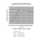 Протокол акустических испытаний АКУСТИК БАТТС № 162-002-05 от 22.08.2005 г. (страница 8)