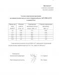 Протокол акустических испытаний АКУСТИК БАТТС № 162-002-05 от 22.08.2005 г. (страница 9)